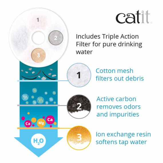 Catit Flower Fountain includes Triple Action Filter for pure drinking water